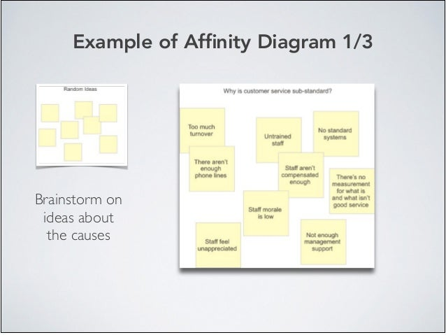 Example of Affinity Diagram 1/3 Brainstorm on ideas about the causes