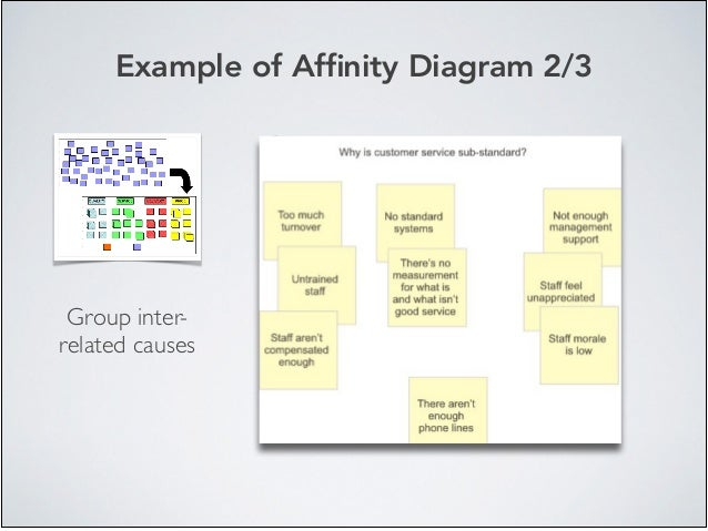 Root cause analysis rca tools example of afnity diagram 23 group inter related causes ccuart Gallery