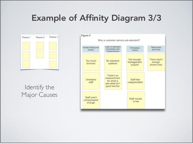 Example of Affinity Diagram 3/3 Identify the Major Causes