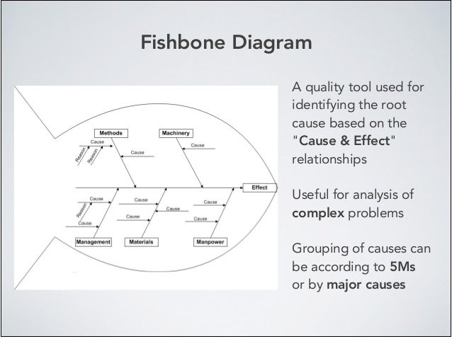 """Fishbone Diagram A quality tool used for identifying the root cause based on the """"Cause & Effect"""" relationships! ! Useful ..."""