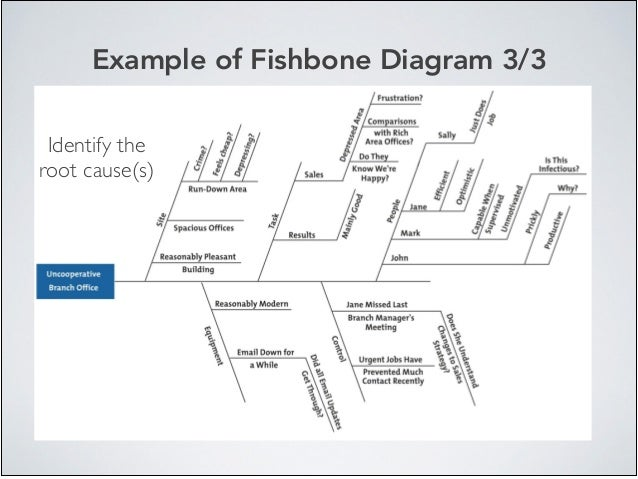 Example of Fishbone Diagram 3/3 Identify the root cause(s)