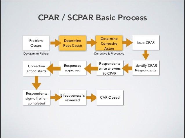 CPAR / SCPAR Basic Process Problem Occurs Deviation or Failure Determine Root Cause Determine Corrective Acton Issue CPAR ...