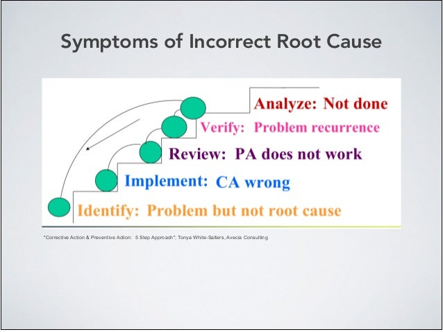 """Symptoms of Incorrect Root Cause """"Corrective Action & Preventive Action: 5 Step Approach"""", Tonya White-Salters, Avecia Con..."""