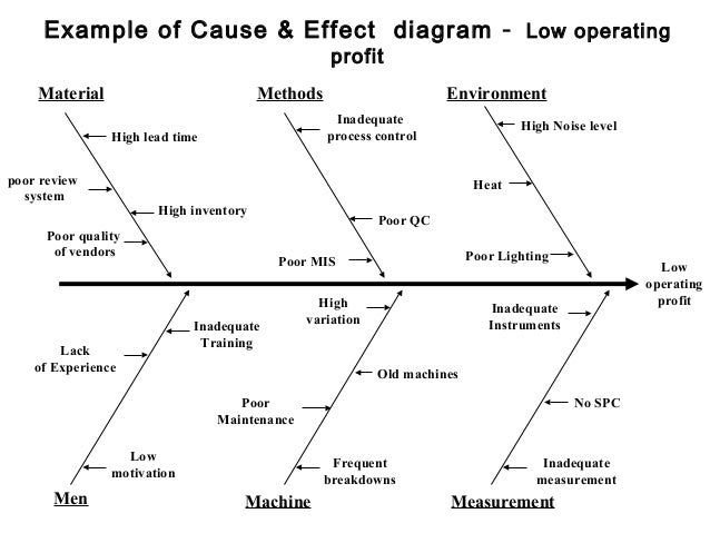 Root cause analysis tool example of cause effect diagram ccuart
