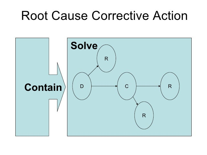 Root Cause Corrective Action Your Instructor: Romains Bos Contain Solve D R C R R