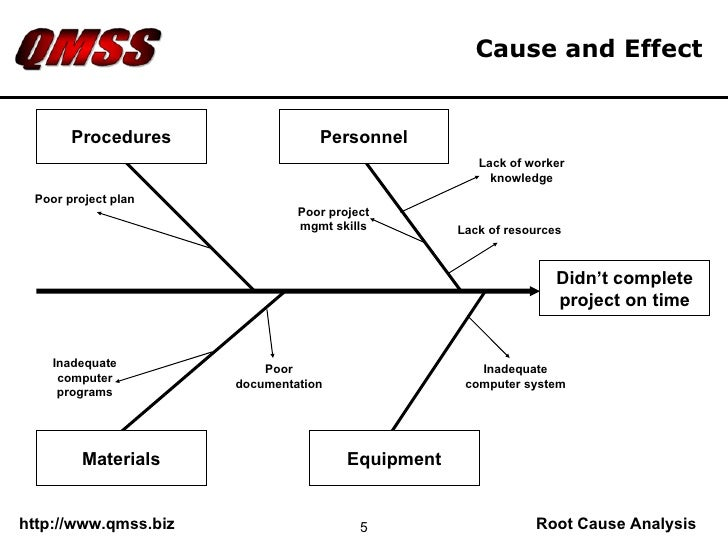 Qmss Root Cause Analysis  Sample Slides