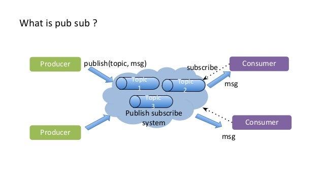 Rootconf Slide 3