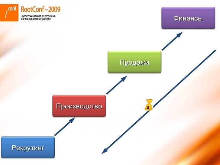 RTFM. Мастер-класс про бизнес. RootConf-2009 Slide 2