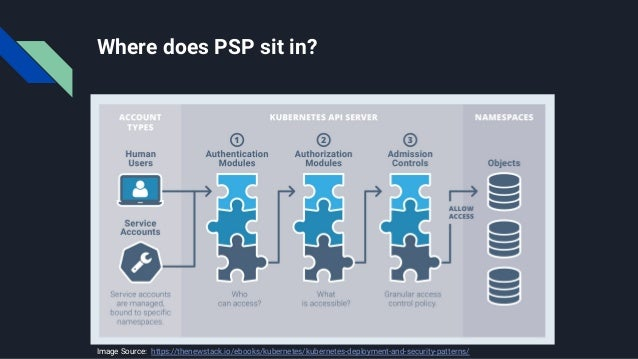 State of PSPs