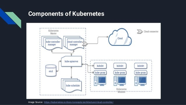 Components of Kubernetes Image Source:: https://kubernetes.io/docs/concepts/architecture/cloud-controller/