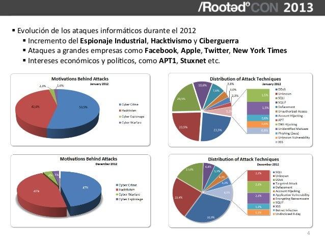 § Evolución de los ataques informá,cos durante el 2012       § Incremento del Espionaje Industri...