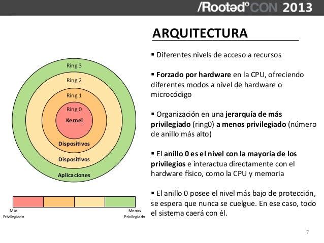 ARQUITECTURA                                             § Diferentes nivels de acceso a recursos            ...