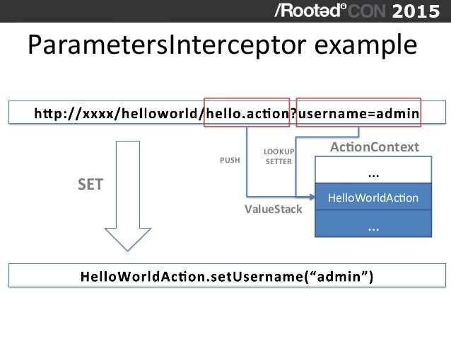 ParametersInterceptor  example   …   HelloWorldAcVon   …   AcDonContext   ValueStack   PUSH   LOOKUP   S...