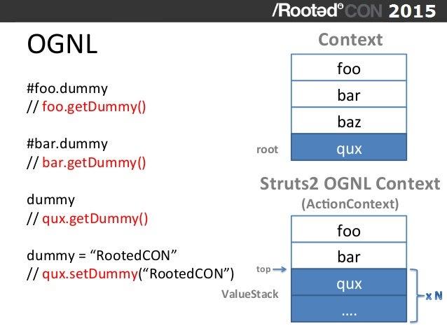 top   OGNL   #foo.dummy     //  foo.getDummy()      #bar.dummy   //  bar.getDummy()      dummy   /...
