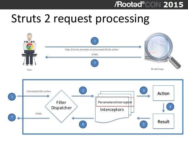Struts  2  request  processing         1 7 Filter     Dispatcher   Interceptors   AcVon   Result  ...