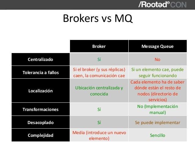 BrokersvsMQ Broker MessageQueue Centralizado Sí No Toleranciaafallos Sielbroker(ysusréplicas) caen,lacomunic...