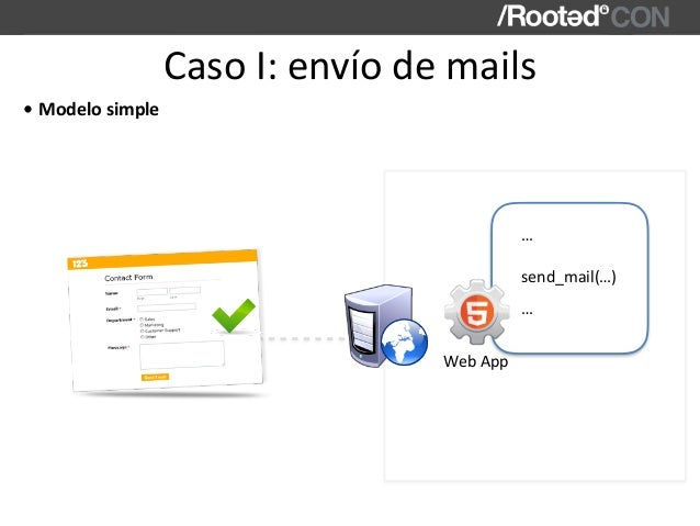 CasoI:envíodemails WebApp send_mail(…) … … • Modelosimple