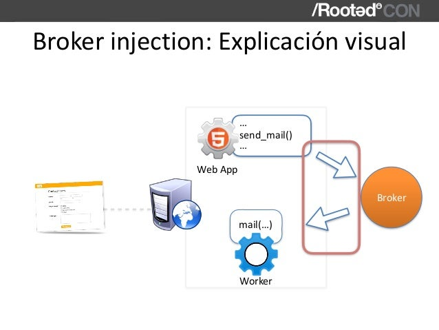 Brokerinjection:Explicaciónvisual WebApp send_mail() … … mail(…) Worker Broker
