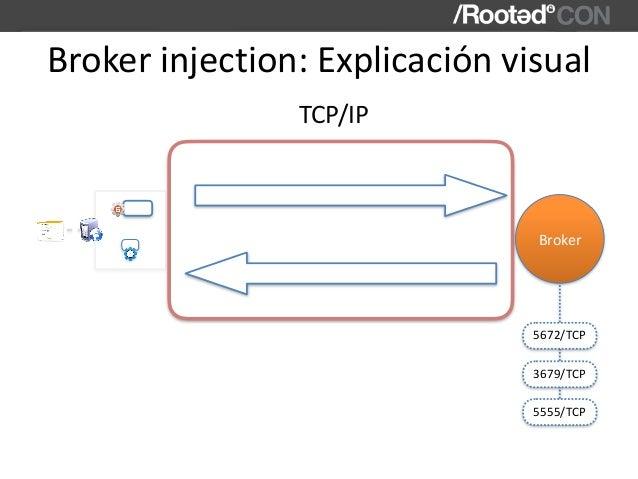 Brokerinjection:Explicaciónvisual Broker TCP/IP 5672/TCP 3679/TCP 5555/TCP