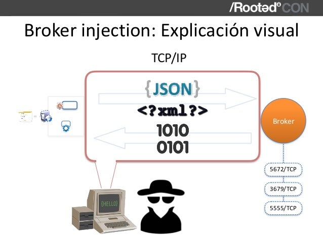 Broker Brokerinjection:Explicaciónvisual TCP/IP 5672/TCP 3679/TCP 5555/TCP