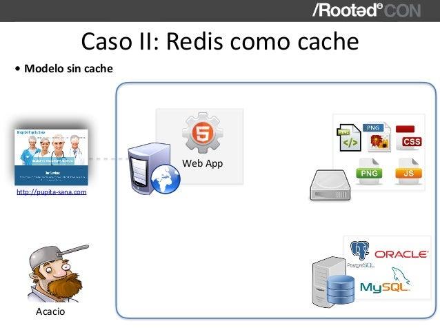 CasoII:Rediscomocache WebApp http://pupita-sana.com Acacio • Modelosincache
