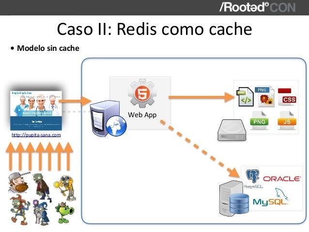 CasoII:Rediscomocache WebApp http://pupita-sana.com • Modelosincache