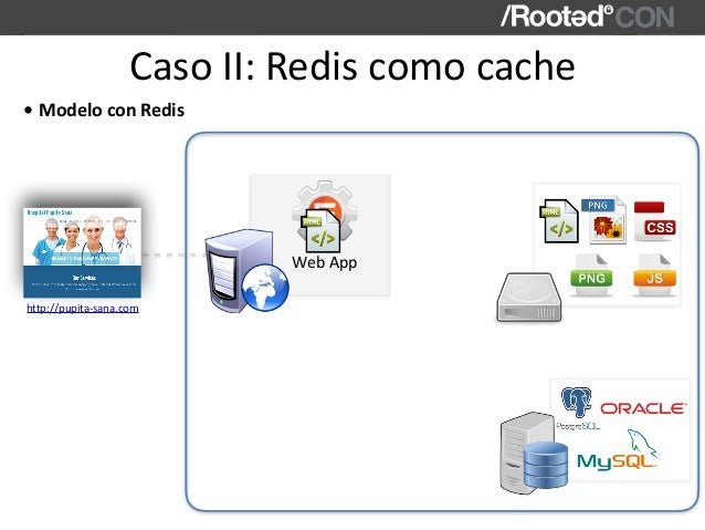 CasoII:Rediscomocache WebApp http://pupita-sana.com • ModeloconRedis