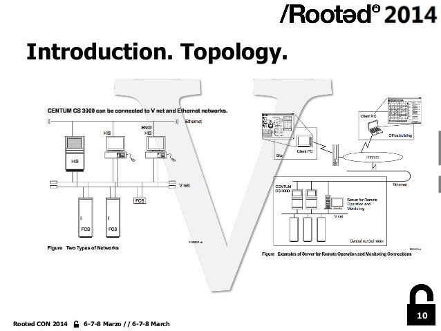10 Rooted CON 2014 6-7-8 Marzo // 6-7-8 March Introduction. Topology.