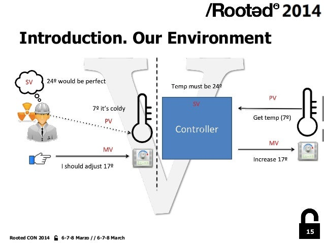 15 Rooted CON 2014 6-7-8 Marzo // 6-7-8 March Introduction. Our Environment