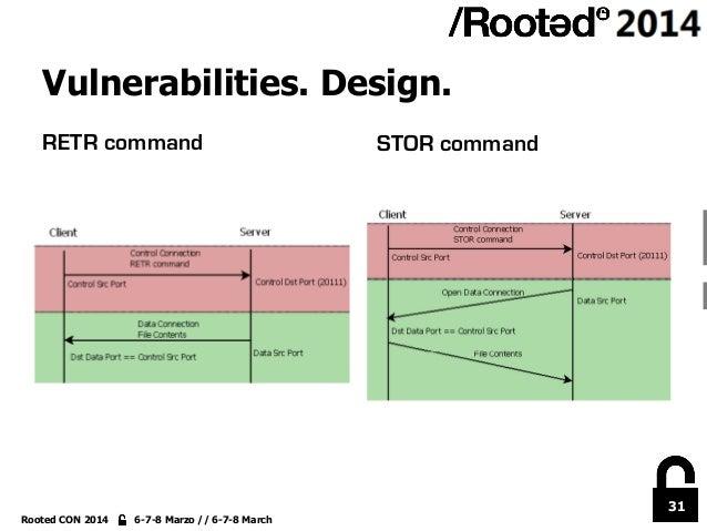 31 Rooted CON 2014 6-7-8 Marzo // 6-7-8 March RETR command STOR command Vulnerabilities. Design.