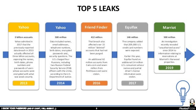 2013 2014 2016 2017 3 billion accounts Yahoo admitted in 2017 that the previously reported data breach in 2013 actually af...