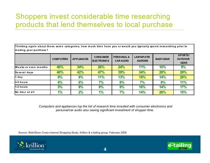 Web/Store Cross-Channel Shopping Survey