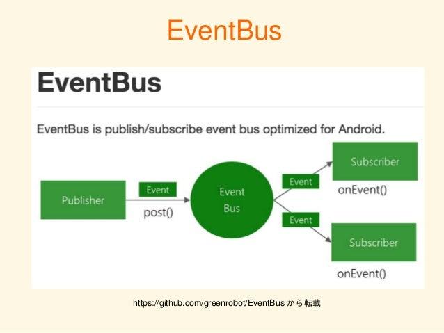 メインスレッド外のスレッドで投げたイベントを 簡単にメインスレッドで受け取ることも出来る EventBus 通知側(もしくは購読側)の内部クラスとしてイベントク ラスを作成すればどこから通知される (もしくはどこで 購読される)イベントであるか...