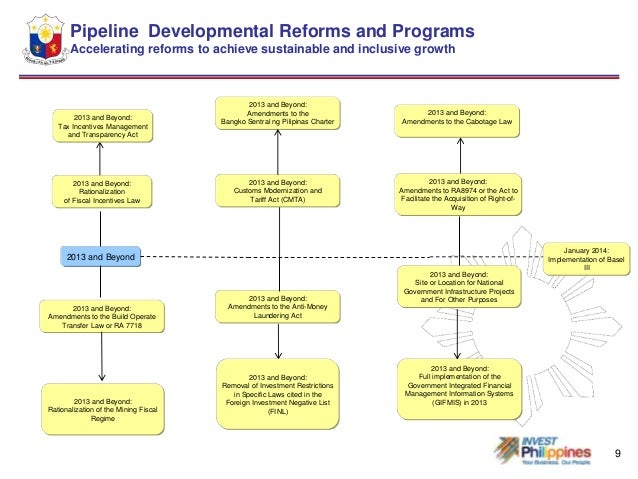 good governance and reforms in the philippines Institute of corporate directors (icd) is primarily an institute of, for and by corporate directors established in the philippinesit is made up mainly of individuals and reputational agents committed to the professional practice of corporate directorship in line with global principles of modern corporate governance.