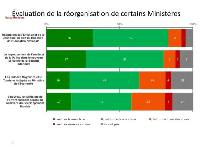 Évaluation de la réorganisation de certains Ministères  base: électeurs  0%  50%  Intégration de l'Enfance et de la Jeunes...