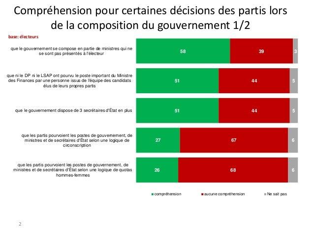 Compréhension pour certaines décisions des partis lors de la composition du gouvernement 1/2 base: électeurs que le gouver...