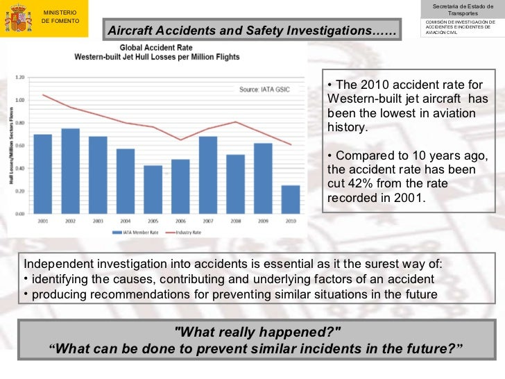 an introduction to the history of aircraft accidents investigation Surveys the history of aviation safety oversight in the united states and how decision makers introduction 1 later accident investigation results yielded.