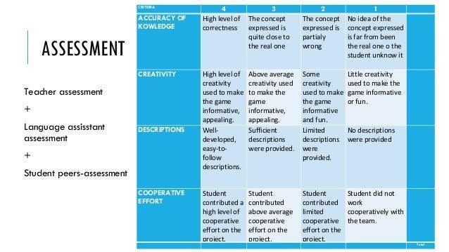 ASSESSMENT Teacher assessment + Language assisstant assessment + Student peers-assessment CRITERIA 4 3 2 1  ACCURACY OF K...
