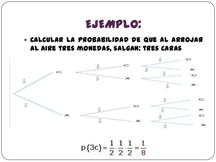 DIAGRAMAS DE ÁRBOL, MÉTODOS DE CONTEO, PERMUTACIONES, COMBINACIONES…