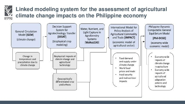 an analysis of the agriculture and climate Climate action benefits: methods of analysis the choice of climate model in an impact analysis can there are numerous connections among the agriculture.