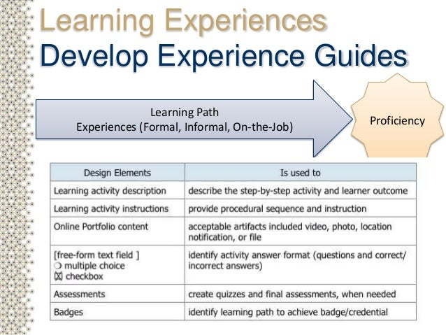Becoming a Learning Experience Designer