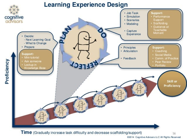 task c reflecting on learning experience Is reflective practice a useful task for reflection: turning experience into learning london content/teaching_support/reflectingcfmss=0 marrow, c.