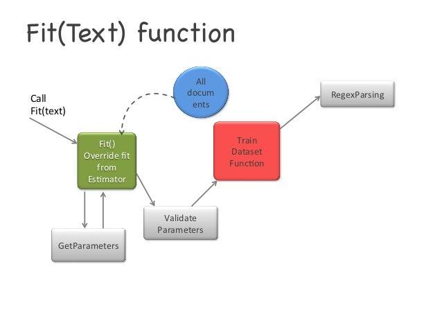 Transformers Wiring Diagramsgetparams: CountVectorizer_ApacheFlinkrh:slideshare.net,Design