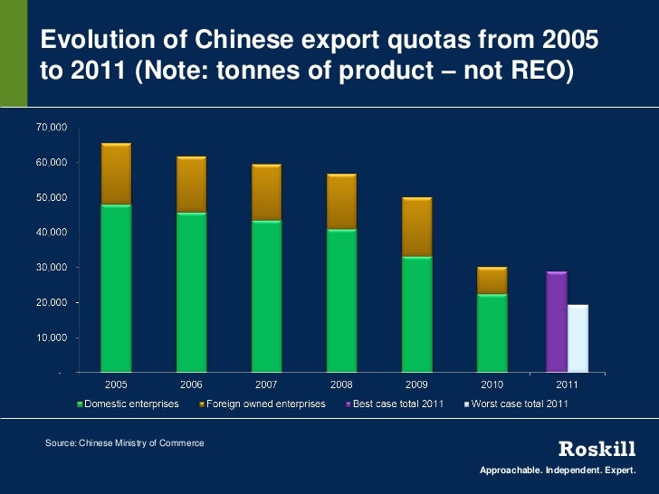 Evolution of Chinese export quotas from 2005to 2011 (Note: tonnes of product – not REO)Source: Chinese Ministry of Commerc...