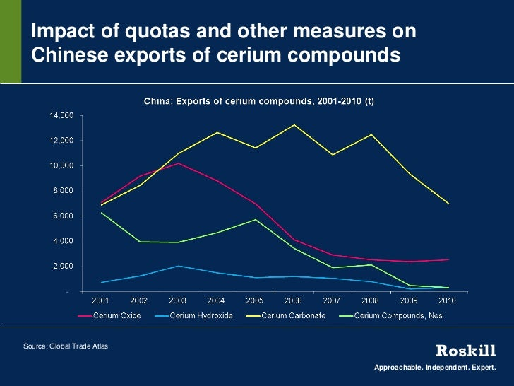 Impact of quotas and other measures on  Chinese exports of cerium compoundsSource: Global Trade Atlas                     ...