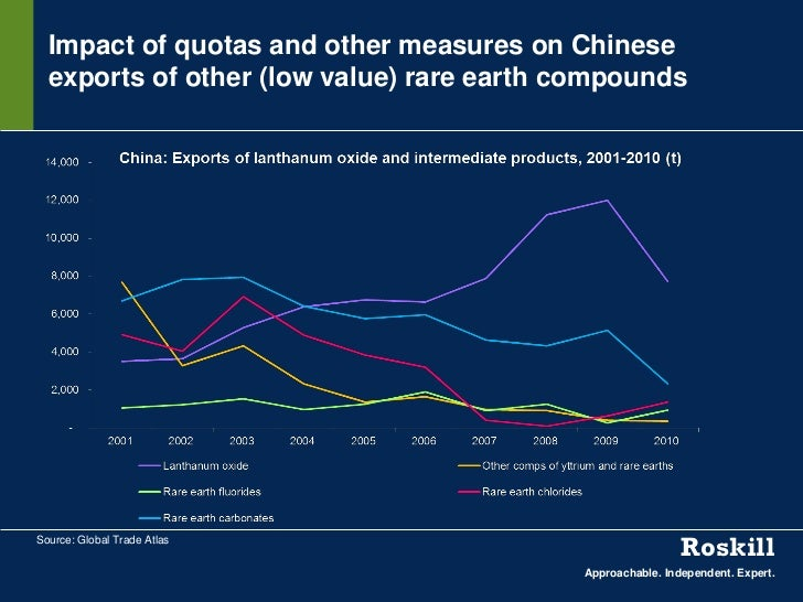 Impact of quotas and other measures on Chinese  exports of other (low value) rare earth compoundsSource: Global Trade Atla...