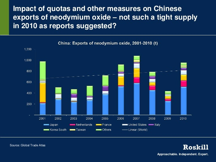 Impact of quotas and other measures on Chinese  exports of neodymium oxide – not such a tight supply  in 2010 as reports s...