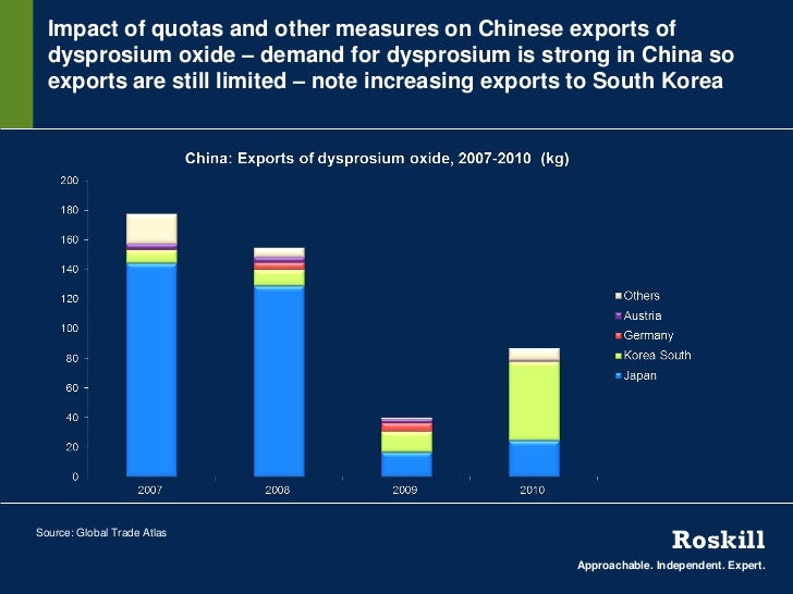 Impact of quotas and other measures on Chinese exports of  dysprosium oxide – demand for dysprosium is strong in China so ...