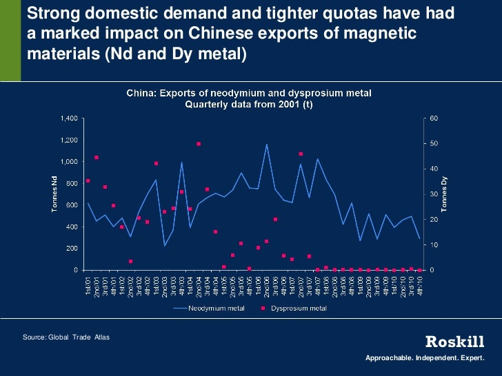 Strong domestic demand and tighter quotas have had a marked impact on Chinese exports of magnetic materials (Nd and Dy met...