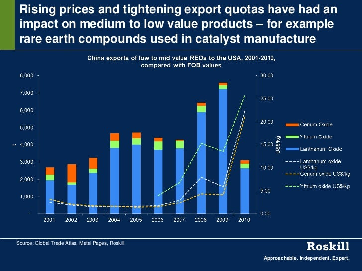 Rising prices and tightening export quotas have had an impact on medium to low value products – for example rare earth com...